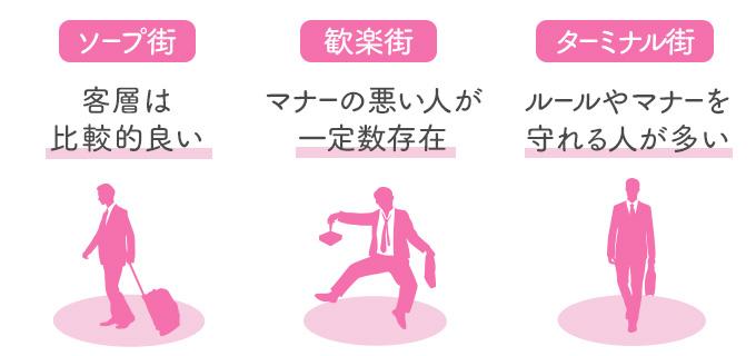 【エリア別】風俗を利用する男性の客層